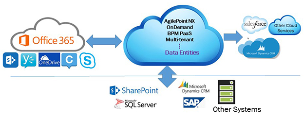 AgilePoint NX OnDemand Implementation Architecture