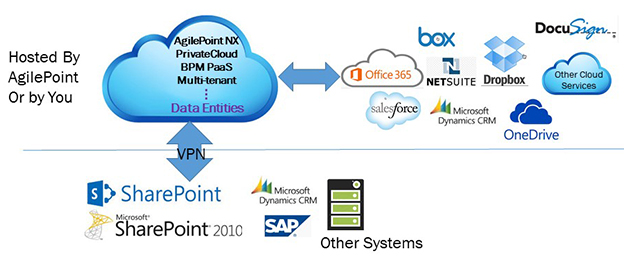 AgilePoint NX PrivateCloud Deployment Architecture