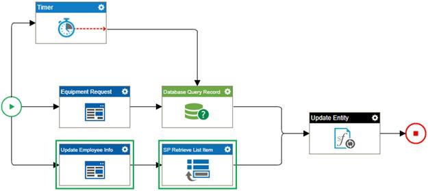 Bottom Process Branch screen