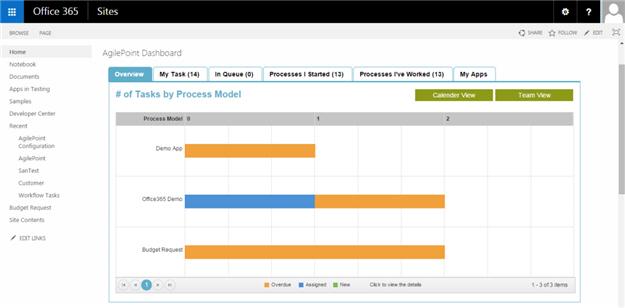 AgilePoint SharePoint Dashboard screen