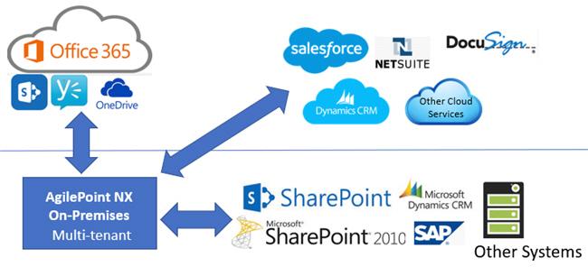AgilePoint NX OnPremises Deployment Architecture