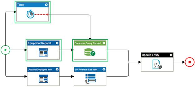 Top Process Branch screen